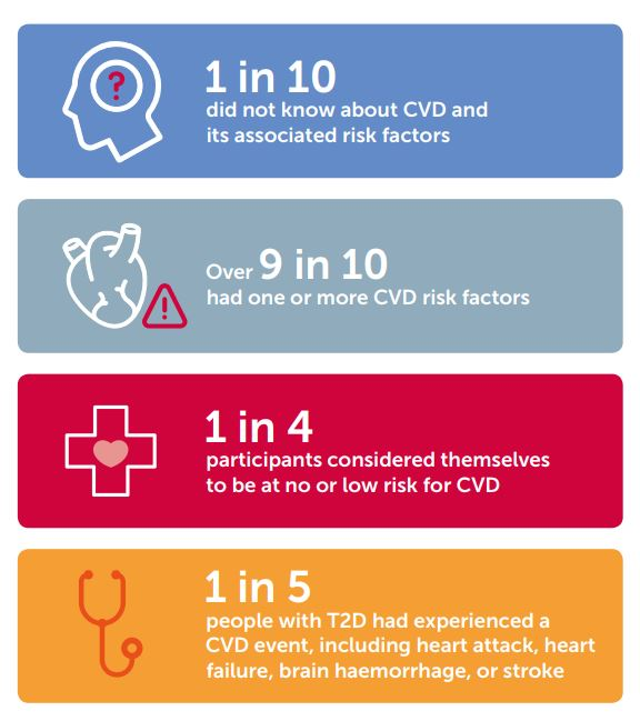 CVD Survey Findings