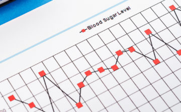 Line graph of blood glucose levels (BGL) over time